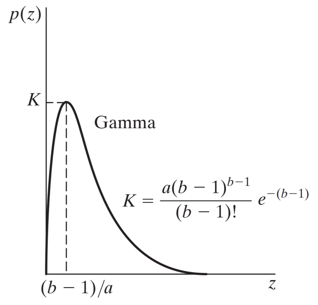 Gamma noise probability distribution graph