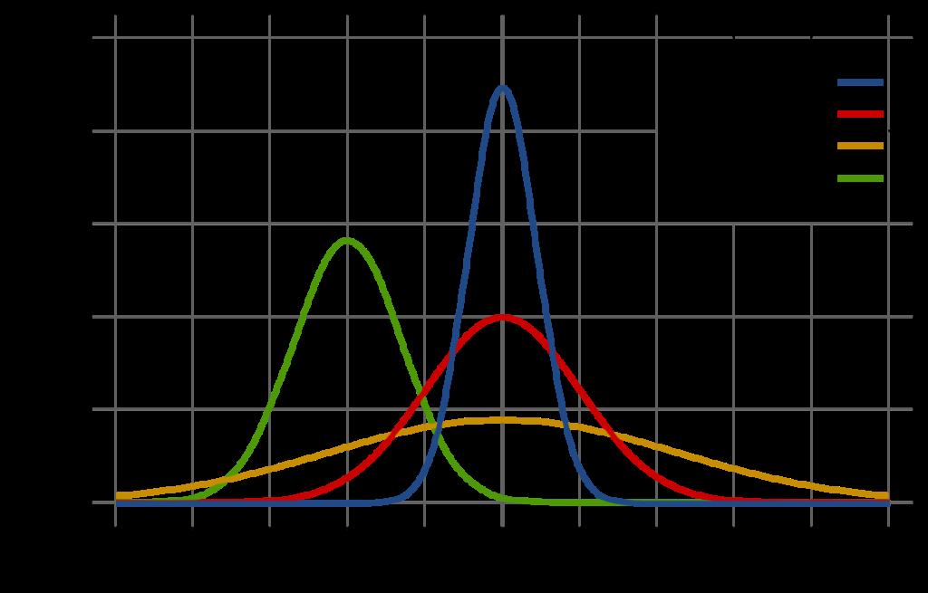 Gaussian probability distribution graph