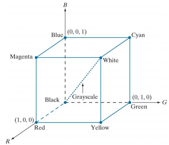 RGB color model cube