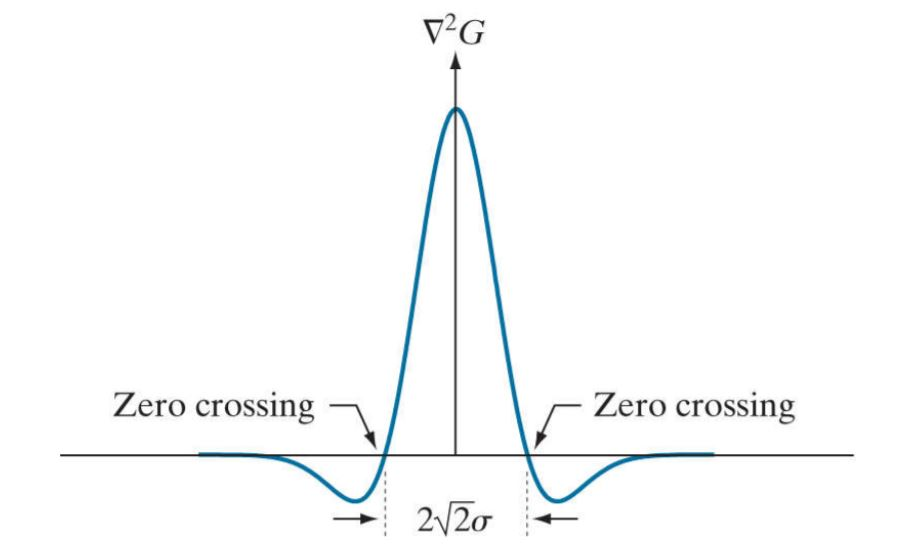 Zero crossings of Laplacian of Gaussian Filter from Marr Hildreth edge detection