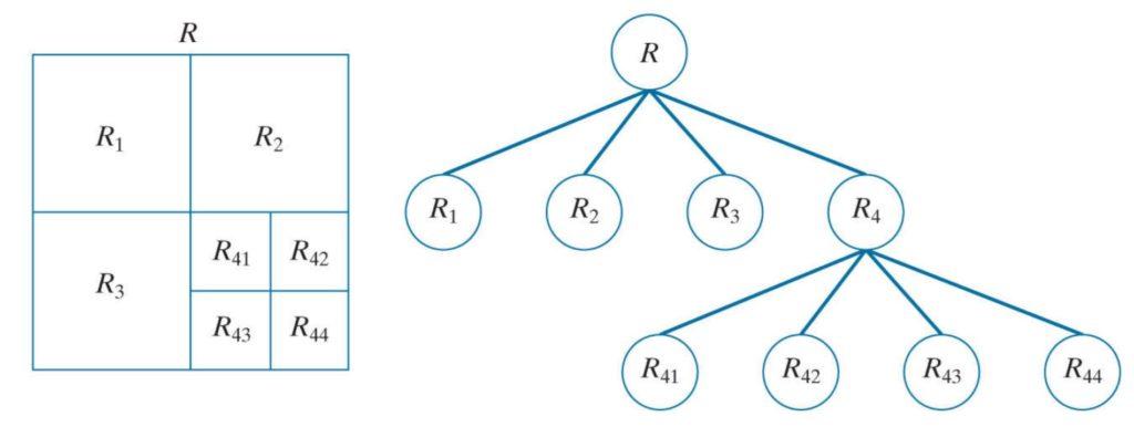 quadtrees representation for region splitting and merging operation